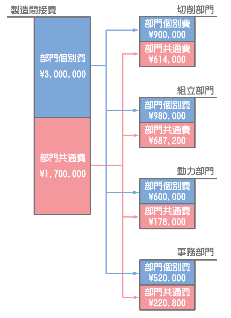 部門別計算(第1次集計の流れ)
