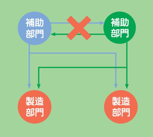 直接配賦法のイメージ