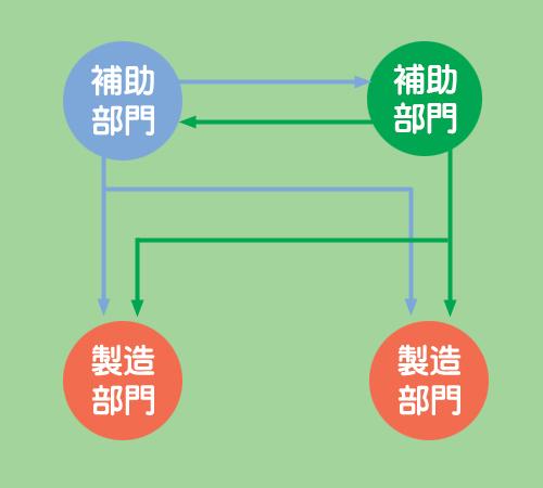 相互配賦法(第1次配賦)のイメージ