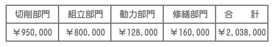当期における部門費