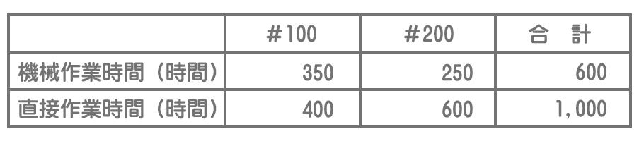 製造指図書への配賦基準の値