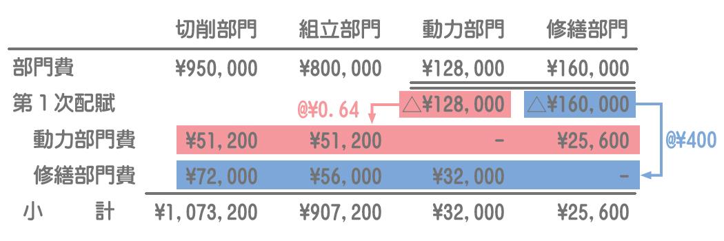 補助部門費の配賦(第1次配賦)