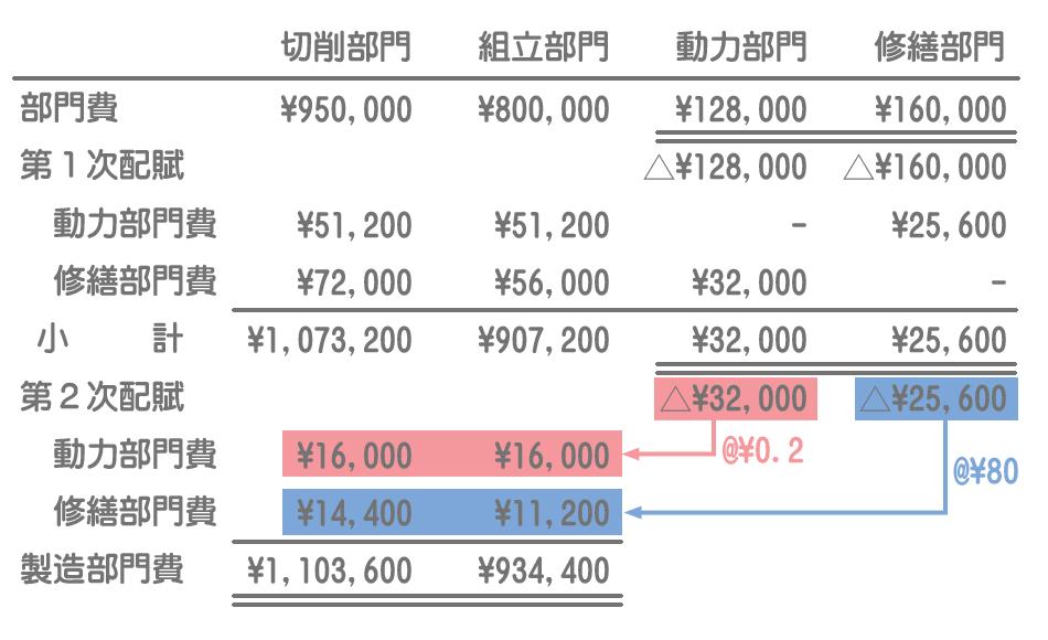 補助部門費の配賦(第2次配賦)
