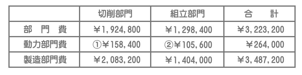 製造部門費(予算)の集計
