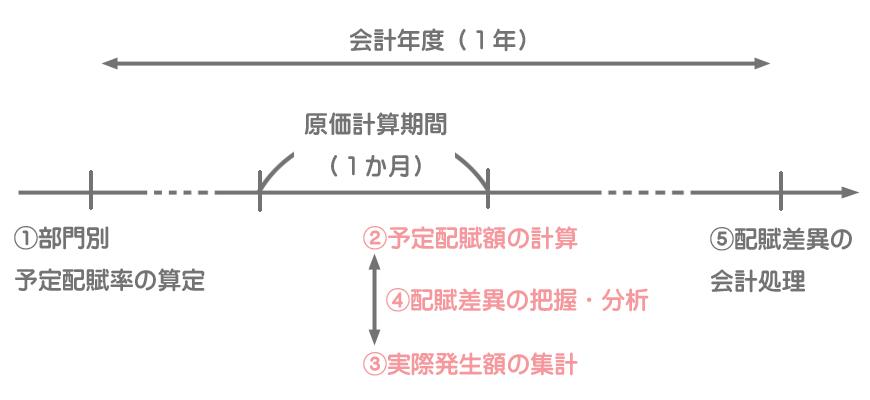 配賦差異の把握・分析のタイミング