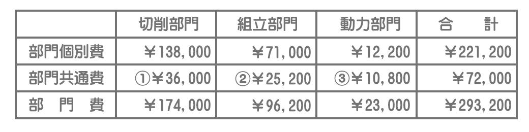 各部門費(実際)の集計
