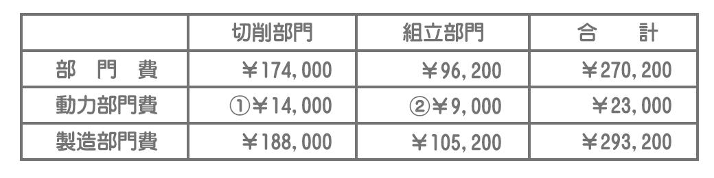 製造部門費(実際)の集計