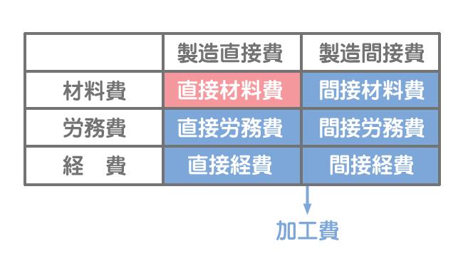 総合原価計算における製造原価の分類