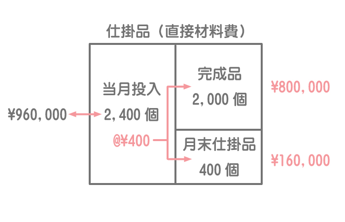 直接材料費計算のためのボックス図