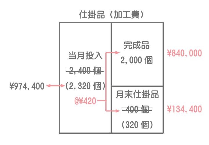 加工費計算のためのボックス図