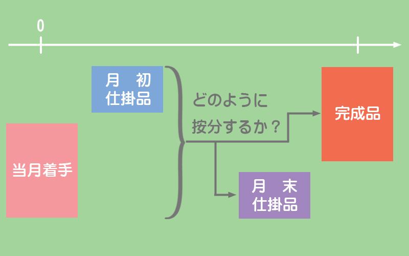総合原価計算における原価の配分方法