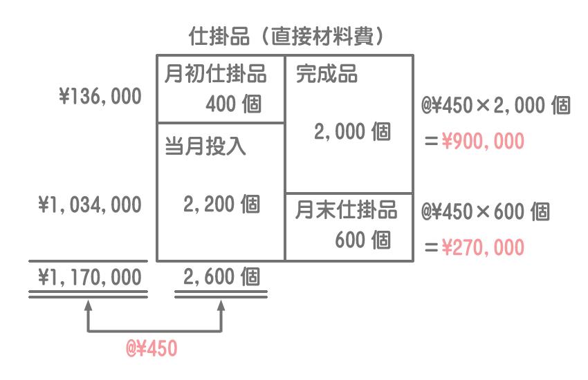 平均法での直接材料費の計算