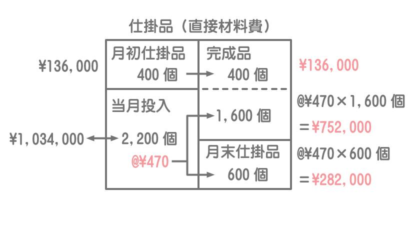 先入先出法での直接材料費の計算