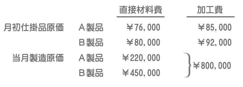 製造原価データ