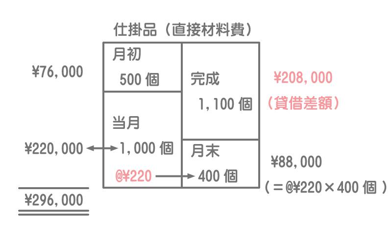 直接材料費の計算