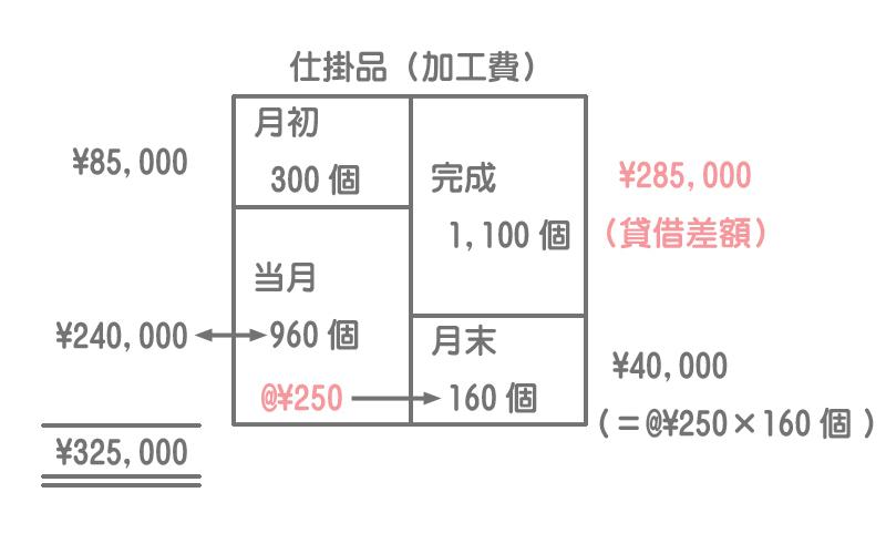加工費の計算