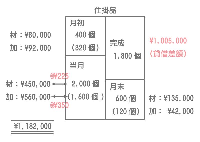 直接材料費と加工費を一度に計算する場合