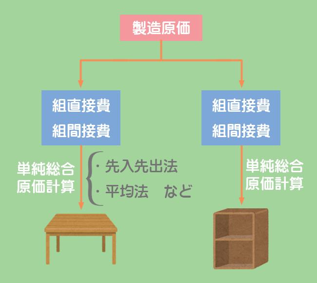 組別総合原価計算のイメージ