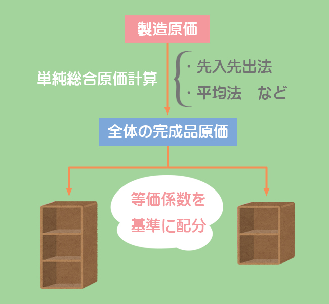 等級別総合原価計算のイメージ