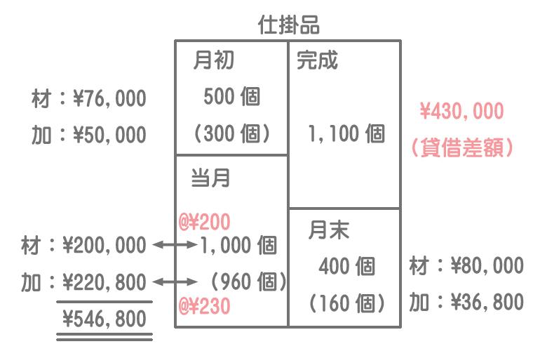 全体の完成品原価の計算