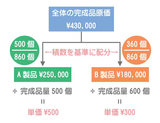 完成品原価の配分と単位原価の計算