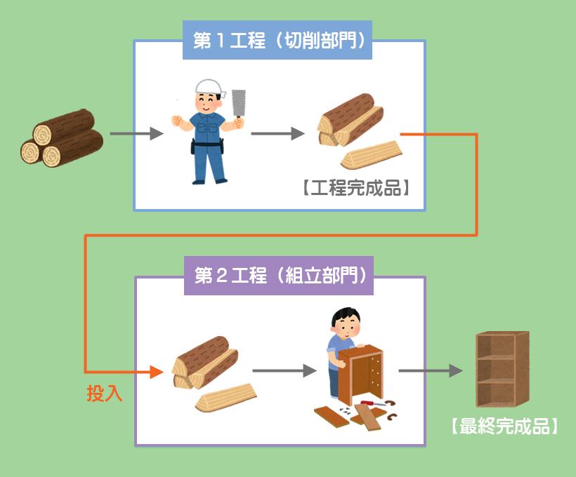 工程別総合原価計算のイメージ