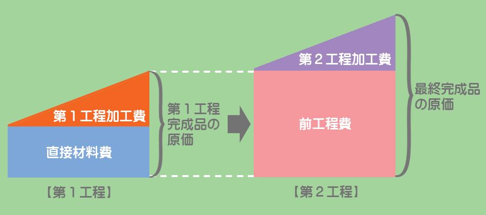 累加法のイメージ