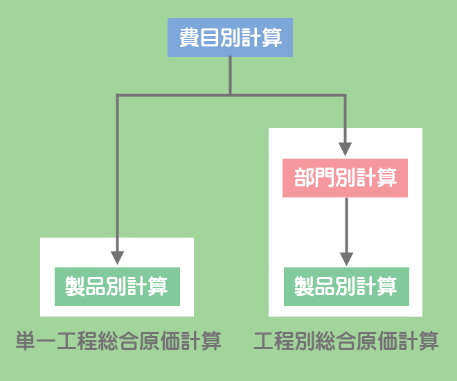 総合原価計算の分類