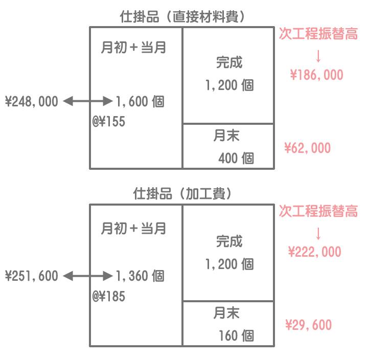 第1工程の仕掛品勘定