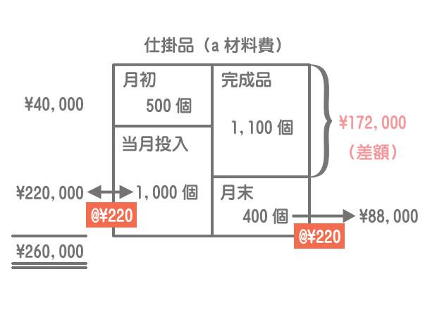 材料の追加投入(始点投入の計算方法)