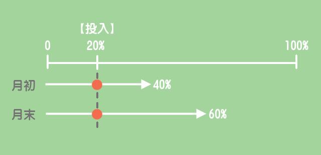 材料の追加投入(途中投入1)