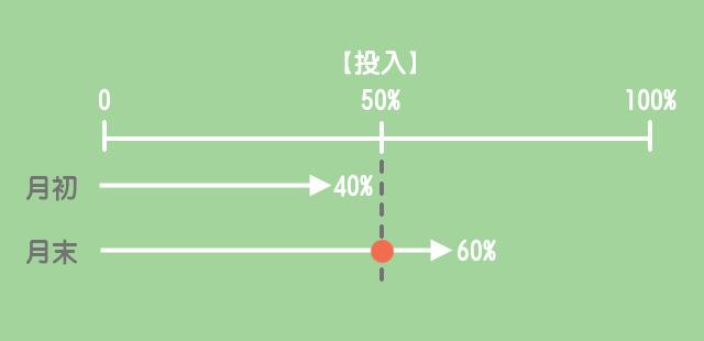材料の追加投入(途中投入2)