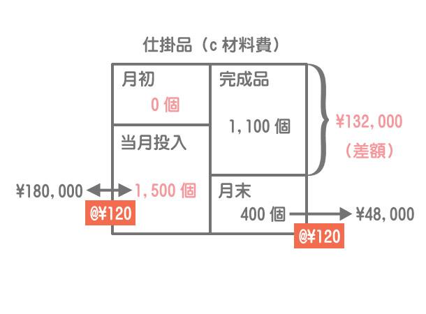 材料の追加投入(途中投入の計算方法)
