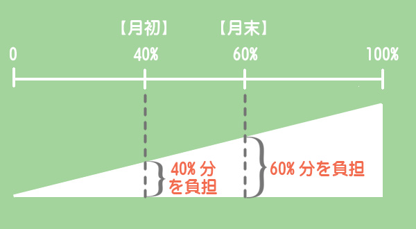 材料の追加投入(平均的に投入)