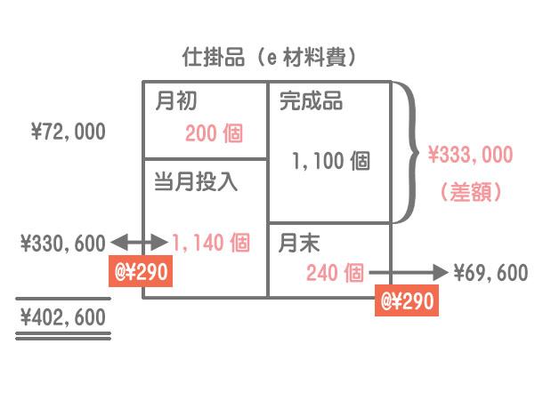 材料の追加投入(平均投入の計算方法)