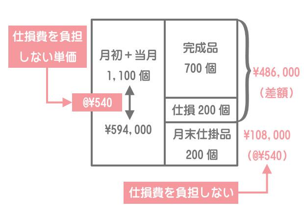 度外視法(完成品負担)における加工費計算のボックス図