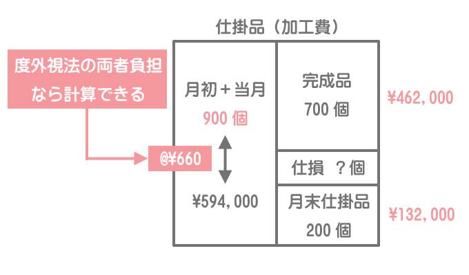 仕損の発生点が不明なケースにおける加工費計算のボックス図