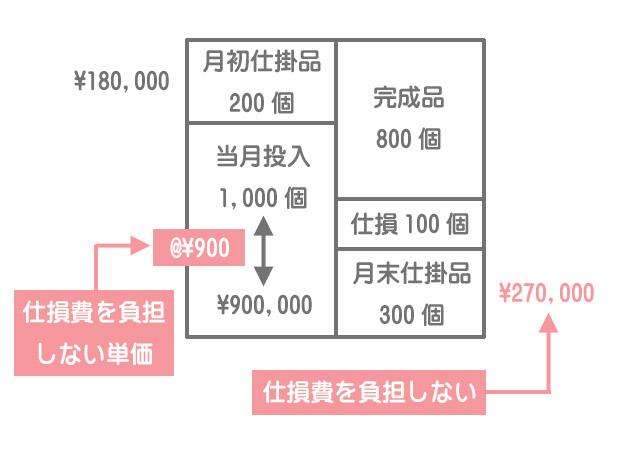 度外視法(完成品負担)における直接材料費計算のボックス図