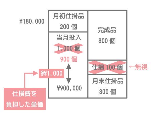 度外視法(両者負担)における直接材料費計算のボックス図