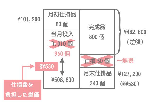 度外視法(両者負担)における加工費計算のボックス図