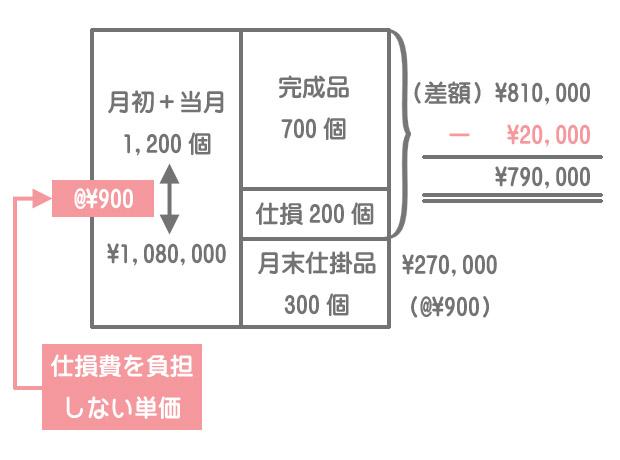 直接材料費の計算(完成品負担)