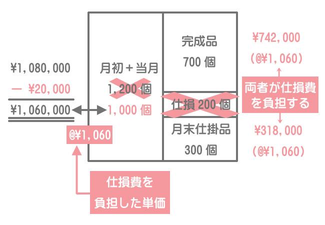 直接材料費の計算(両者負担)