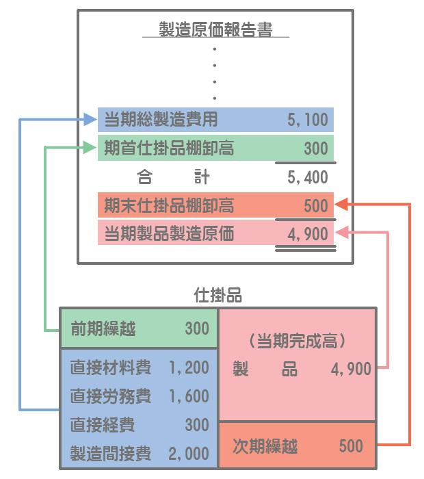 製造原価報告書(の末尾)と仕掛品勘定との関係