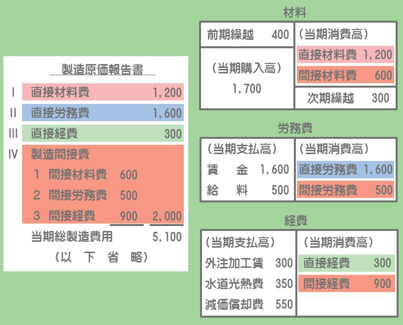 製造直接費と製造間接費の分類による製造原価報告書