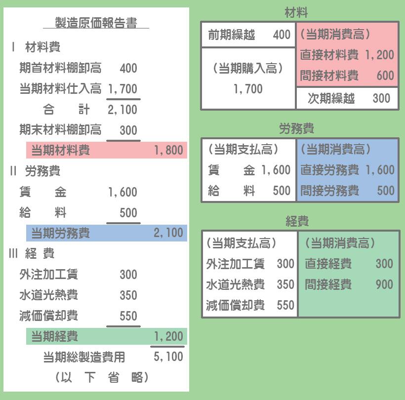 材料費・労務費・経費の分類による製造原価報告書
