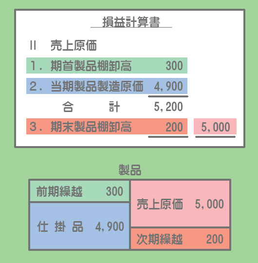 損益計算書と製品勘定の関係