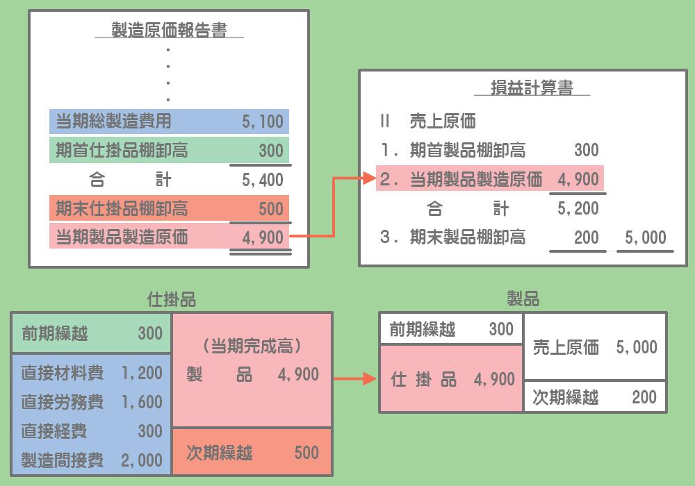 製造原価報告書と損益計算書のつながり