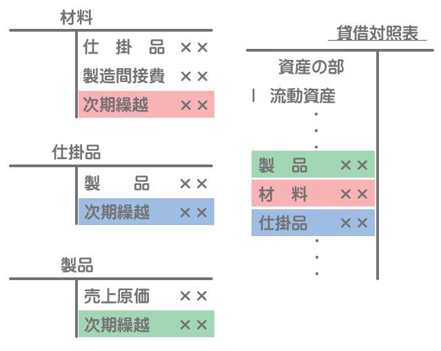 工業簿記における貸借対照表