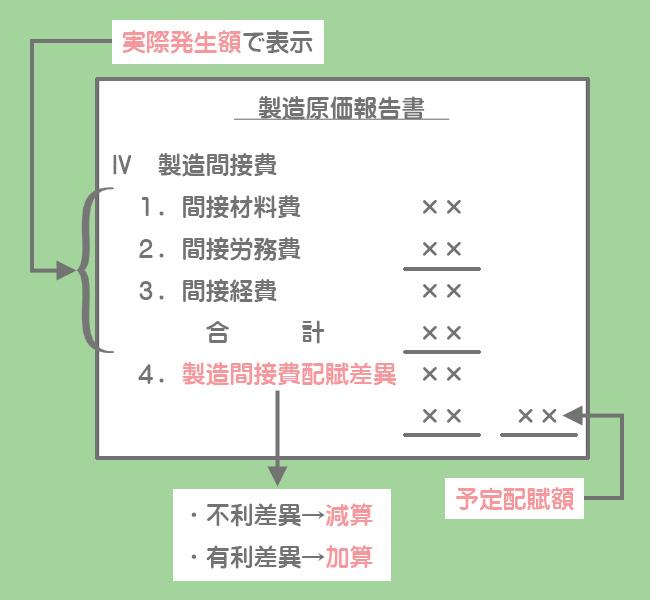 製造原価報告書での原価差異の調整