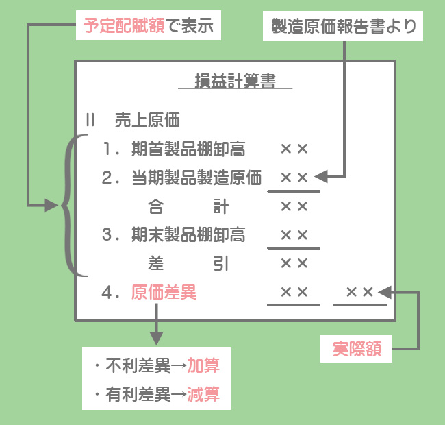 損益計算書での原価差異の調整